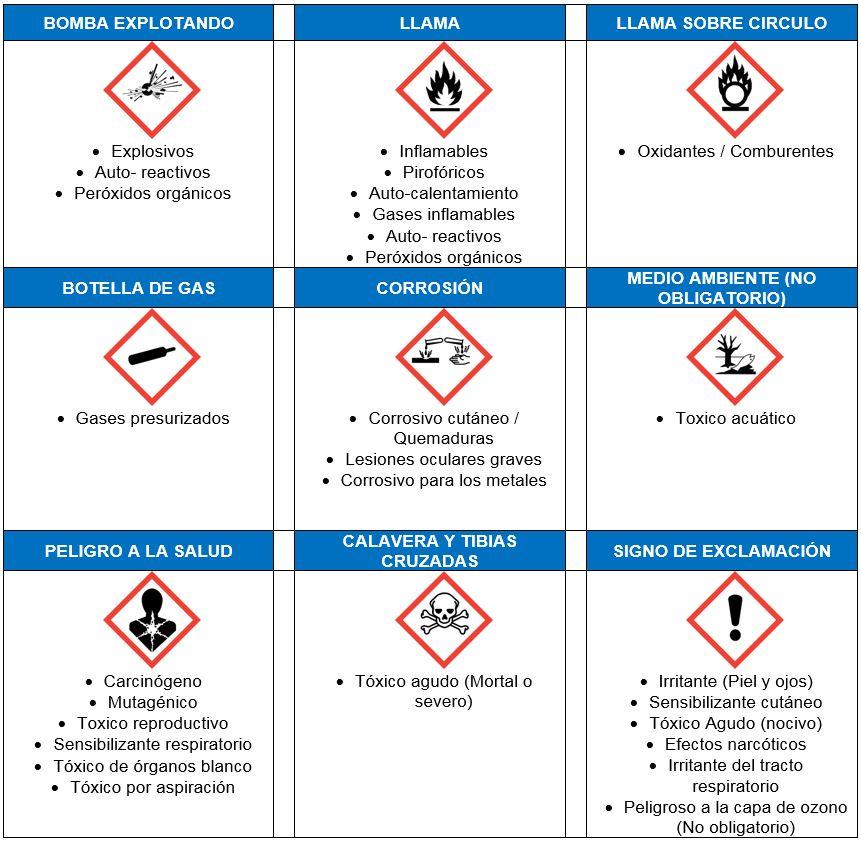 Clasificacion de sustancias quimicas
